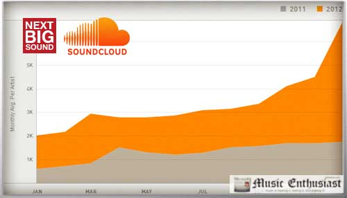 soundcloud musisi online