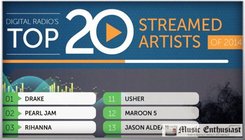 top-20-streaming-2014